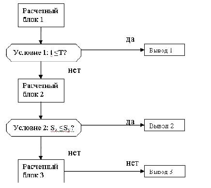 Экспертный анализ в системе «